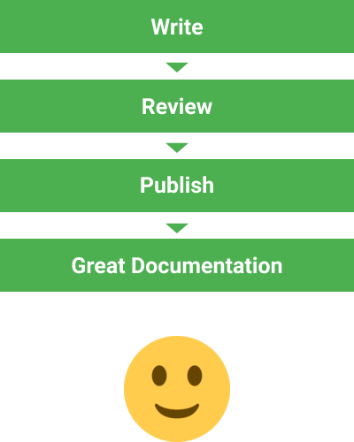 After: write, review, publish, create great documentation