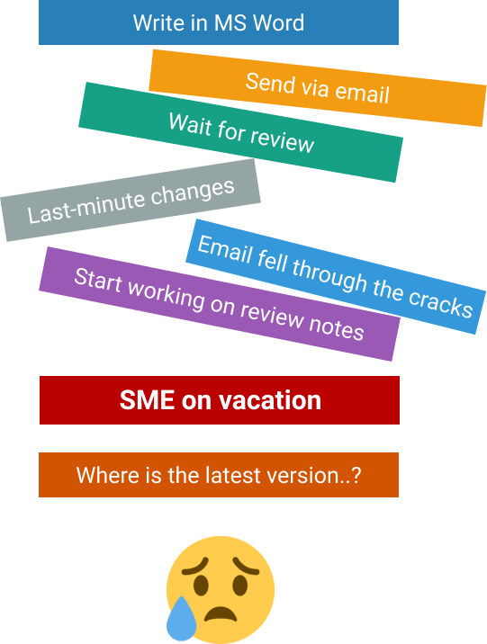 Before: write in MS Word, send via email, last minute changes, SME on vacation, where is the latest version?