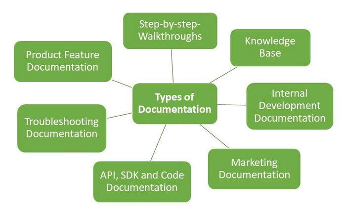 Classification of Technical Documentation