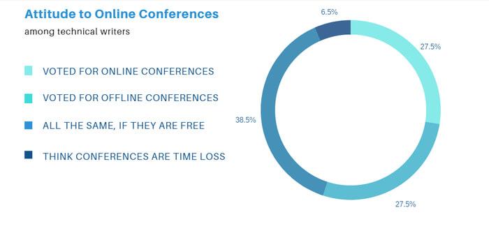 chart with opinions on conferences