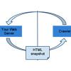Online Documentation and SEO. Part 5 - AJAX Navigation & Hashbang