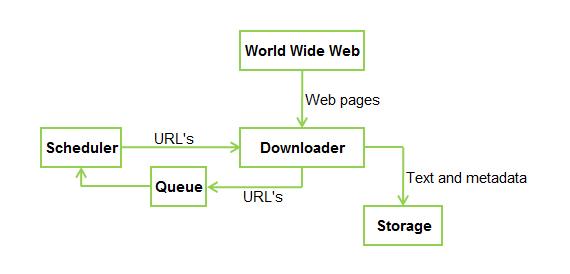 标准的网络爬虫的架构