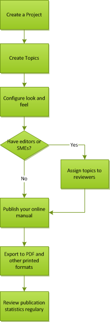 Typical Help Authoring Process